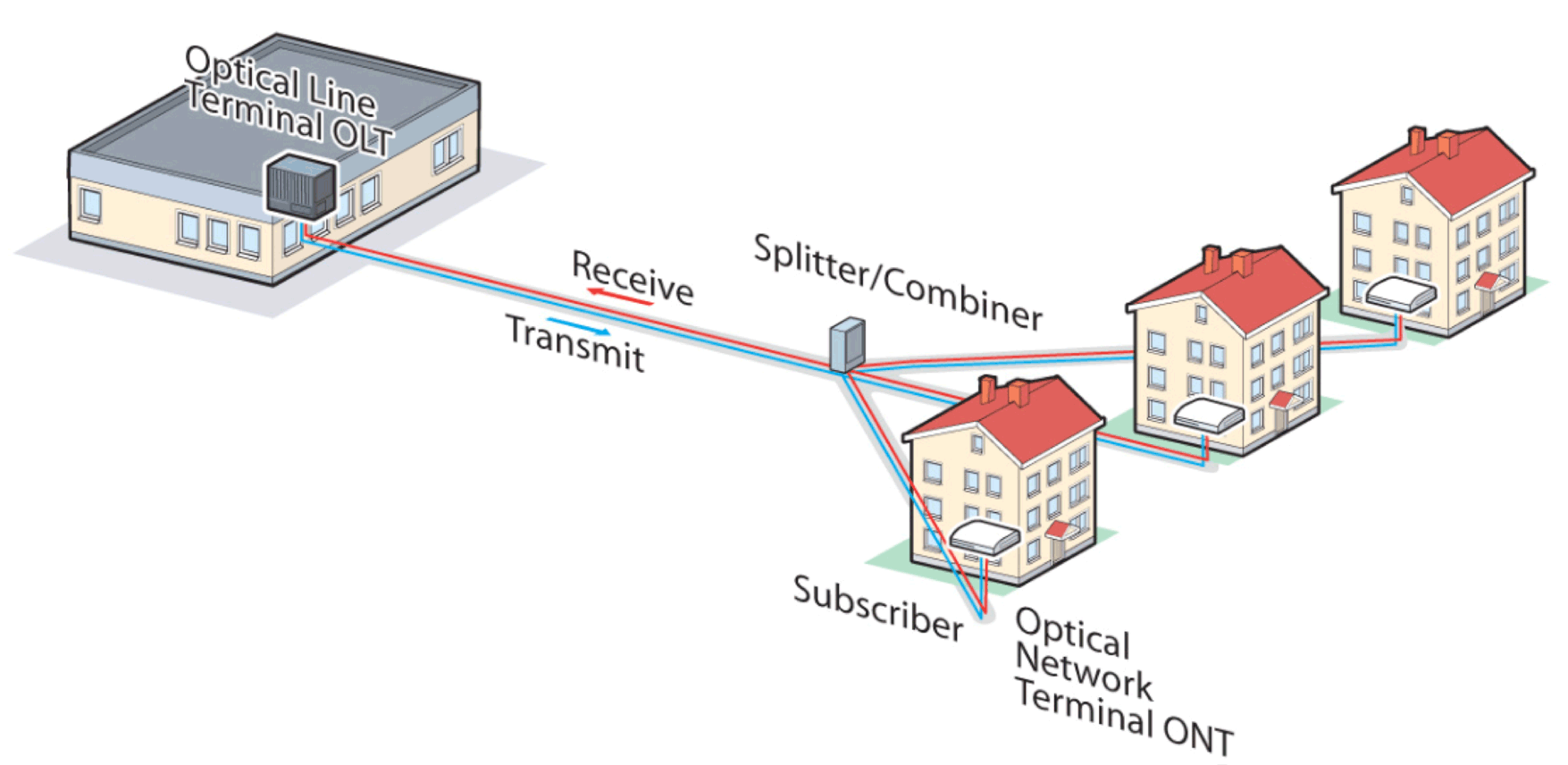 Network Access Technology Consideration In Europe Vdsl Wiring Diagram Passive Optical Structure For Mdu