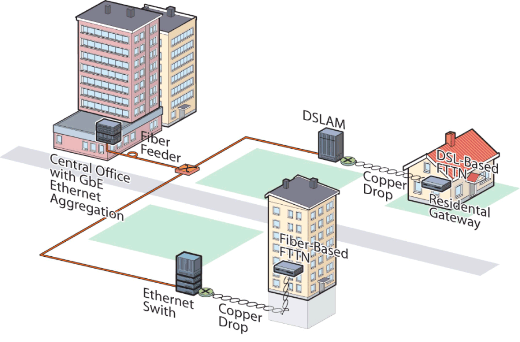 Network Access Technology Consideration in Europe