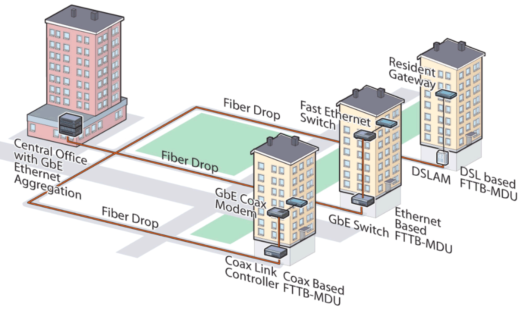 Network Access Technology Consideration In Europe Fast Ethernet Wiring Diagram Fiber To The Building Structure