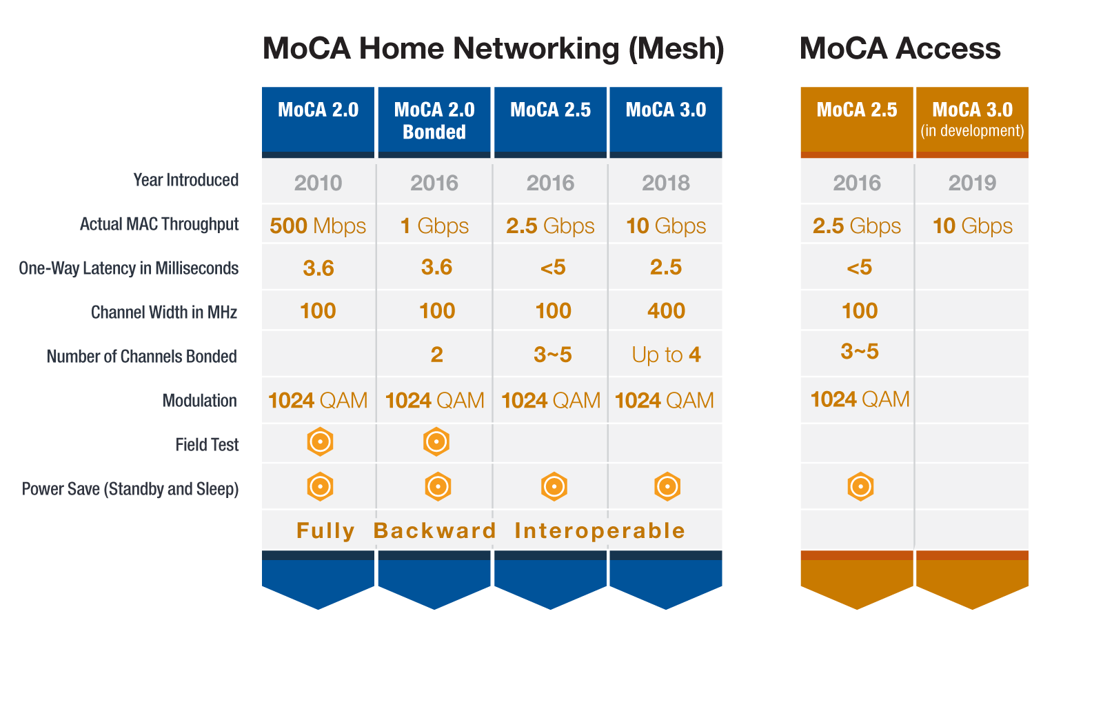 About moca technology moca standards chart falaconquin