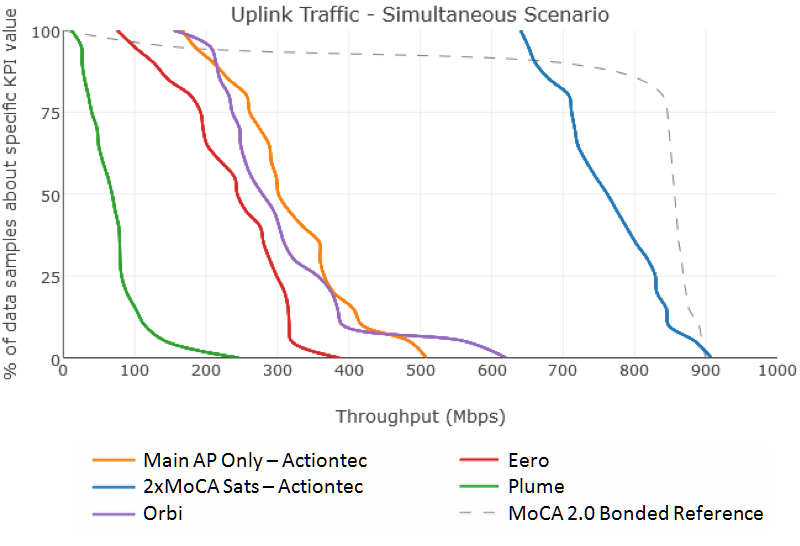 field tests demonstrate that wi fi® mesh in the home still tpc traffic upload